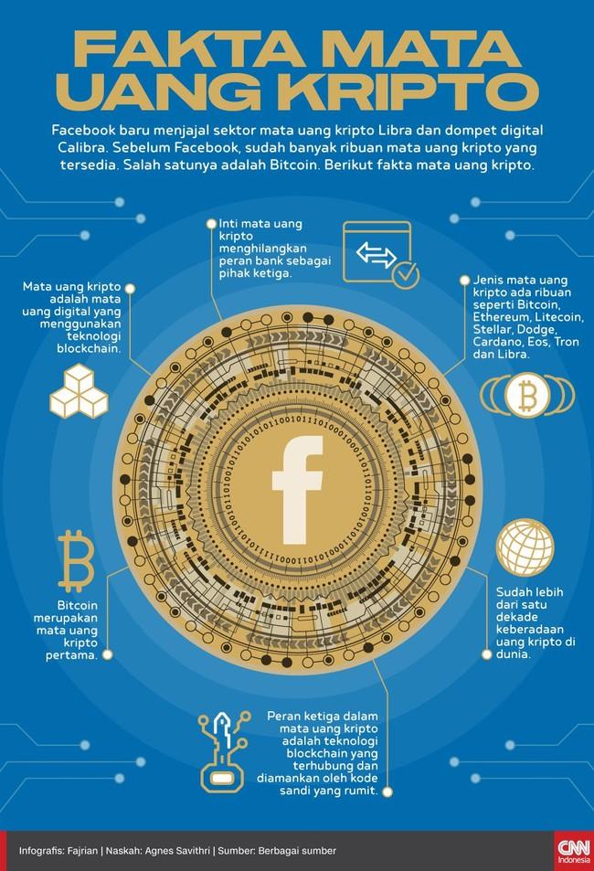 Sebelum Libra dari Facebook, sudah banyak ribuan mata uang kripto yang tersedia. Salah satunya adalah Bitcoin. Berikut fakta mata uang kripto.