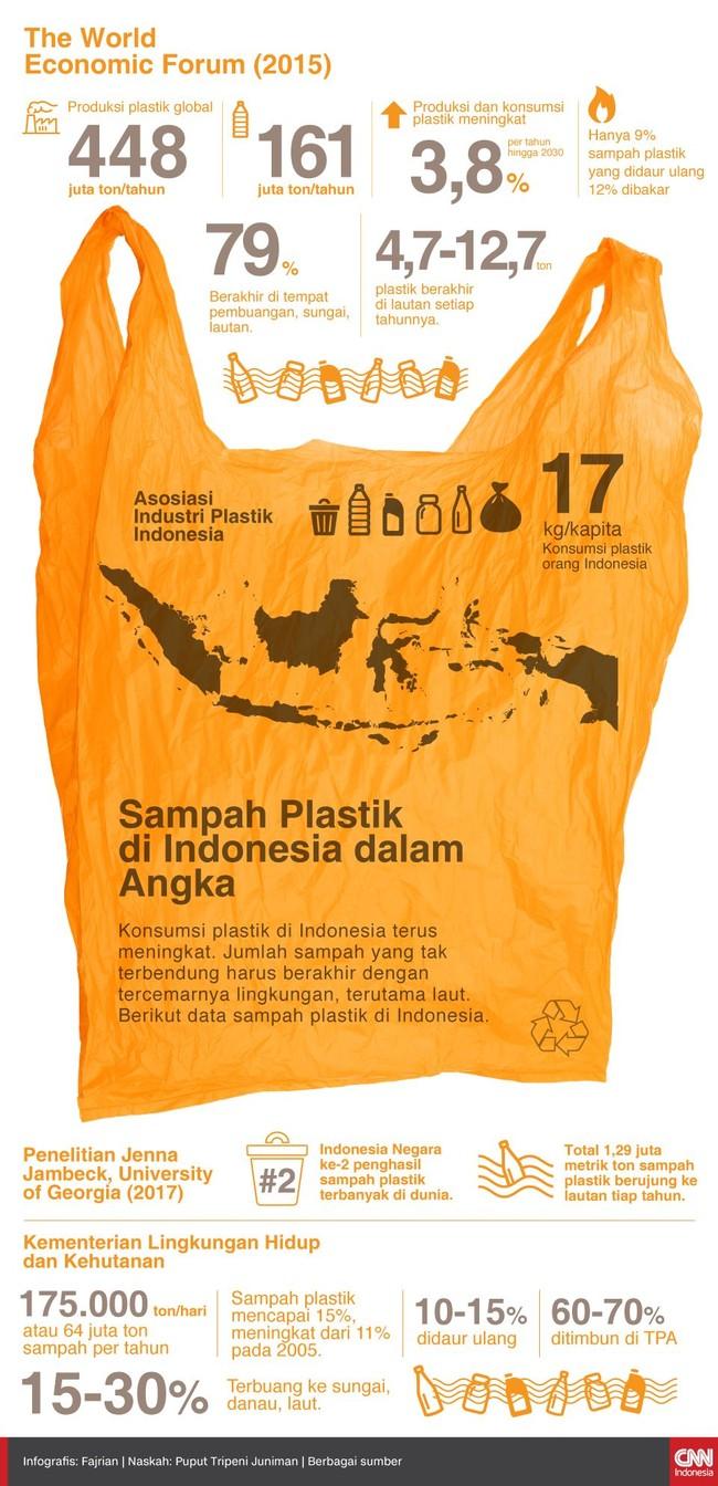 Konsumsi plastik di Indonesia terus meningkat. Jumlah sampah yang tak terbendung harus berakhir dengan tercemarnya lingkungan, terutama laut.