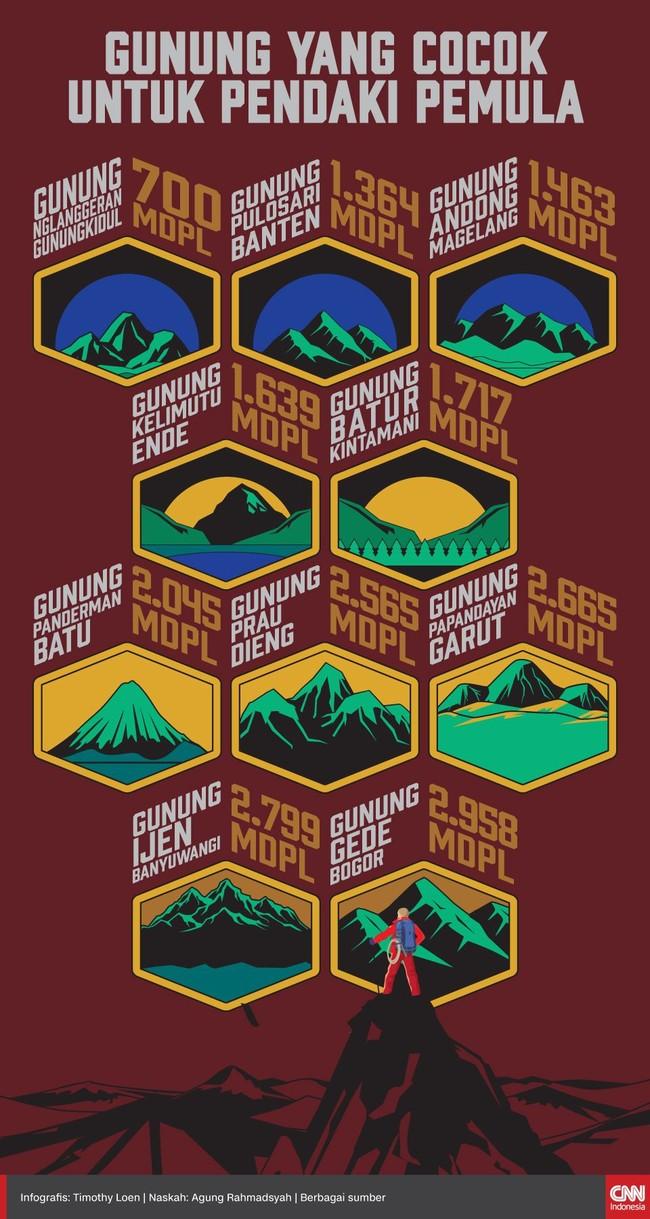 Bagi yang ingin memulai hobi mendaki gunung, berikut rekomendasi gunung dengan medan yang tak terlalu curam.