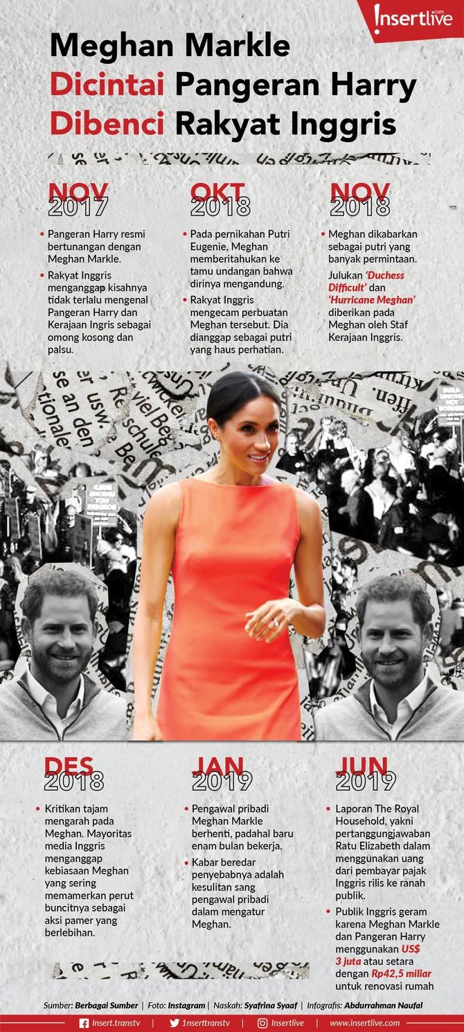 Infografis: Meghan Markle Dicintai Pangeran Harry Dibenci Rakyat Inggris