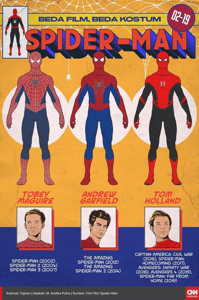 Ketiga kostum Spider-Man yang dikenakan Tobey Maguire, Andrew Garfield dan Tom Holland memiliki ciri khas masing-masing.