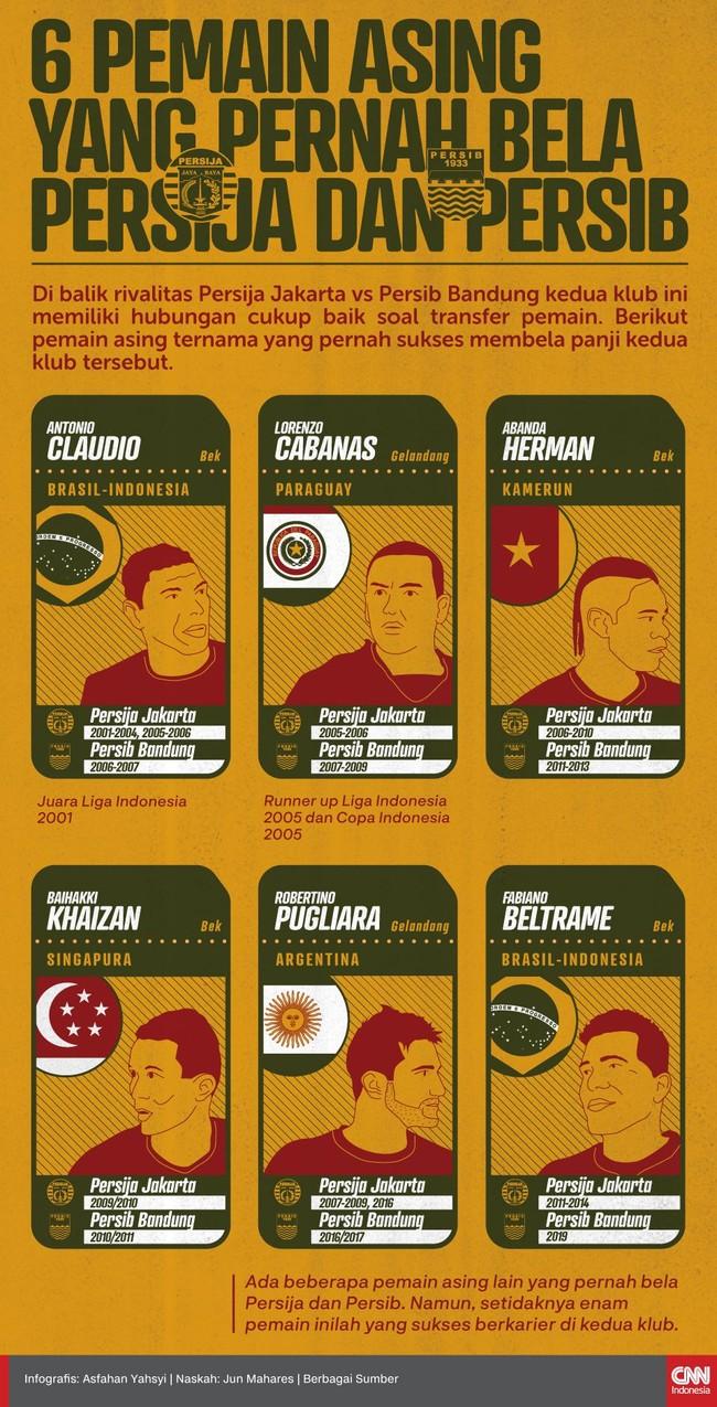 Jelang duel panas Persija Jakarta vs Persib Bandung di Liga 1 2019, berikut nama-nama pemain asing yang pernah berkostum Tim Macan Kemayoran dan Maung Bandung.