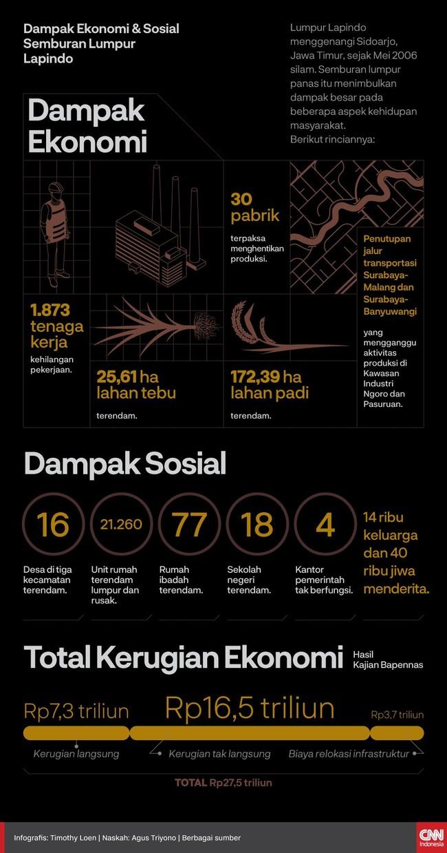 Lumpur Lapindo menggenangi Sidoarjo sejak 2006 silam. Dampaknya terhadap kehidupan masyarakat pun besar. Tak cuma sosial, tetapi juga ekonomi.