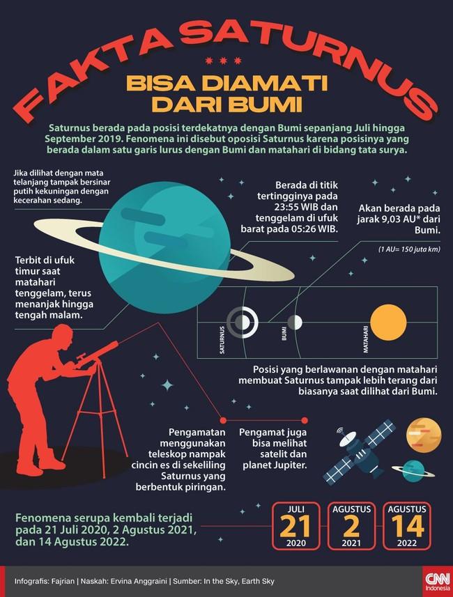 Saturnus berada pada posisi terdekatnya dengan Bumi sepanjang Juli hingga September 2019.