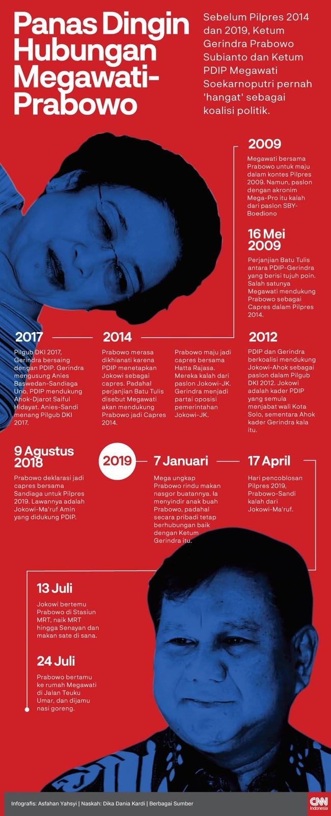 Sebelum Pilpres 2014 dan 2019, Ketum Gerindra Prabowo Subianto dan Ketum PDIP Megawati Soekarnoputri pernah berhubungan dengan baik sebagai koalisi politik.