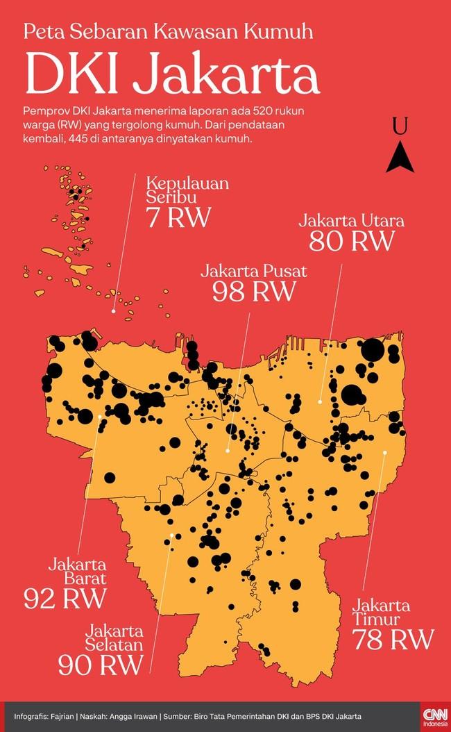 Pemprov DKI Jakarta mendata ulang mengenai laporan 520 rukun warga (RW) yang tergolong kumuh. Dari pendataan kembali, 445 RW memang dinyatakan kumuh.