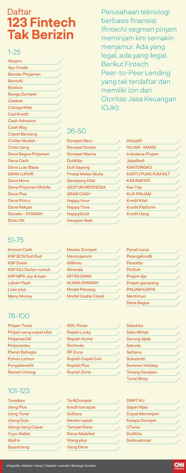 Perusahaan teknologi berbasis finansial (fintech) segmen pinjam meminjam kian menjamur dan ada 123 yang tak mengatongin izin OJK. Berikut daftarnya.