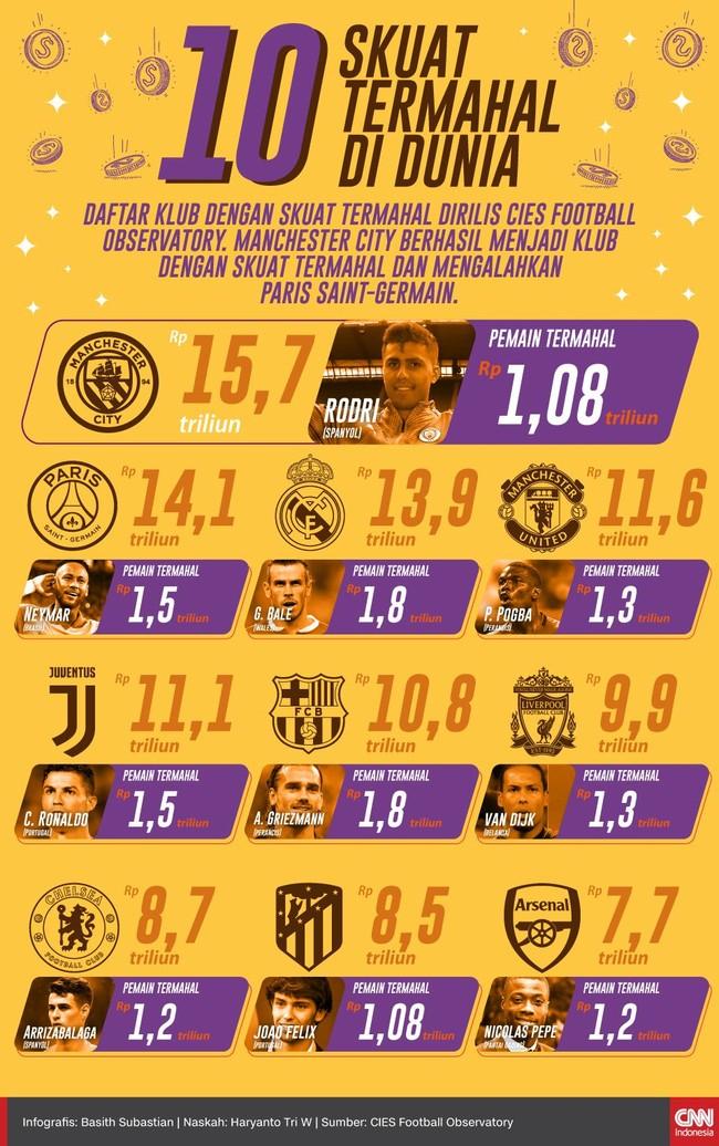 Daftar klub dengan skuat termahal dirilis CIES Football Observatory dengan Manchester City berada di posisi teratas.