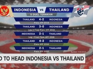 VIDEO: Head to Head Indonesia Vs Thailand