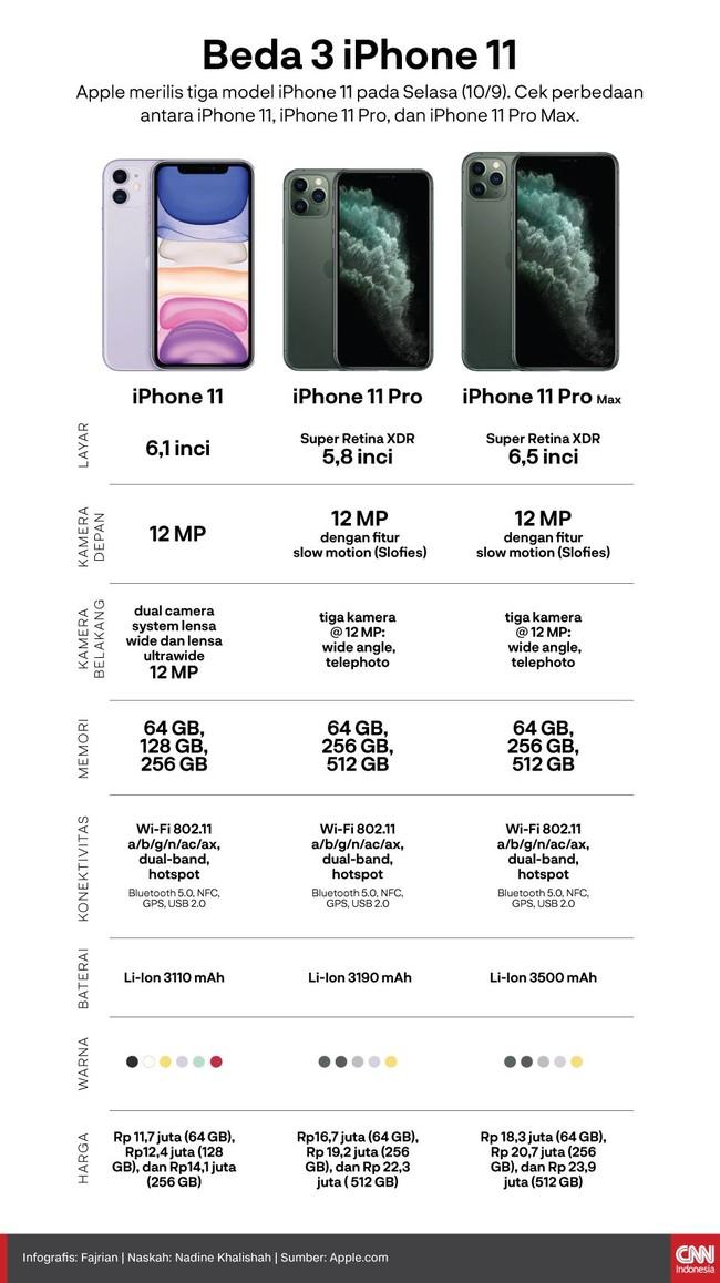 Apple merilis tiga model iPhone 11 pada Selasa (10/9). Cek perbedaan antara iPhone 11, iPhone 11 Pro, dan iPhone 11 Pro Max.