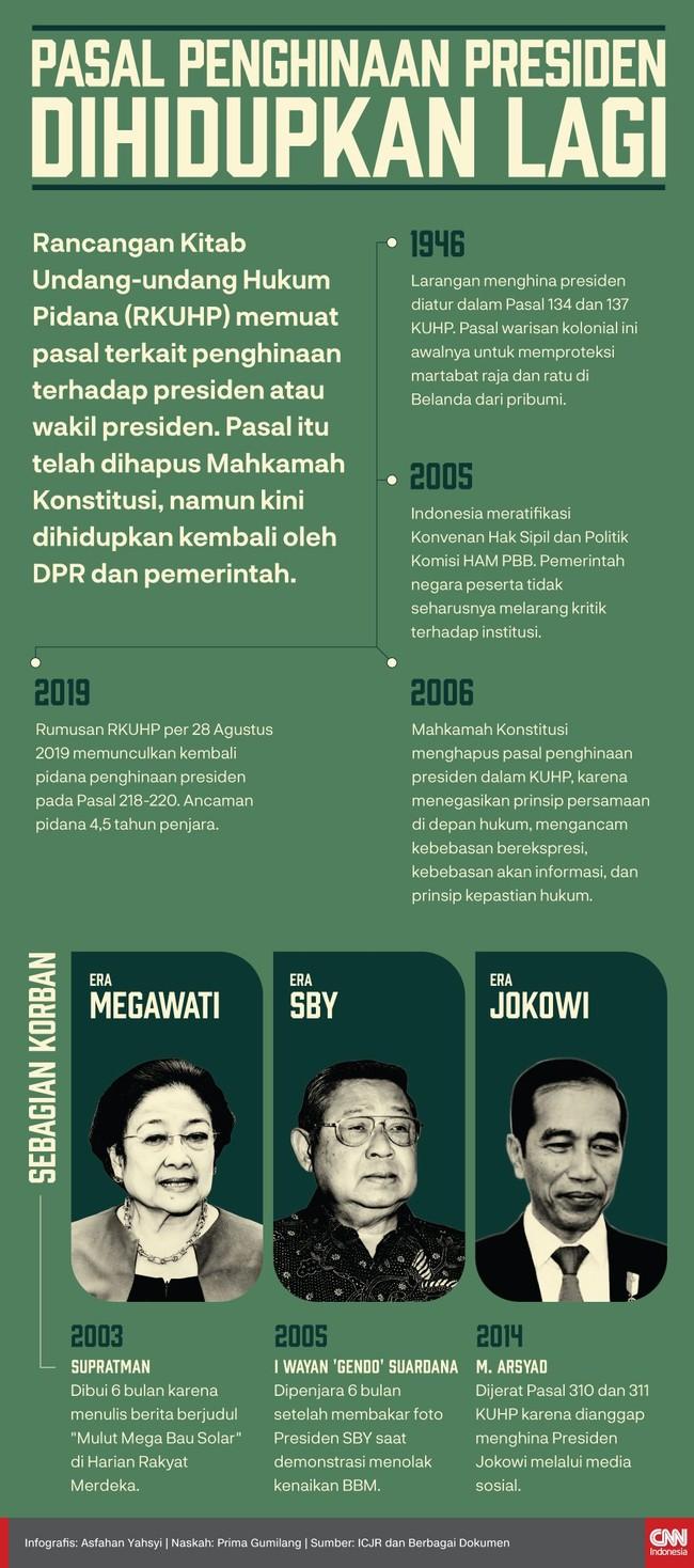 RKUHP memuat pasal penghinaan presiden atau wakil presiden. Pasal itu telah dihapus Mahkamah Konstitusi, tapi kini dihidupkan kembali oleh DPR dan pemerintah.