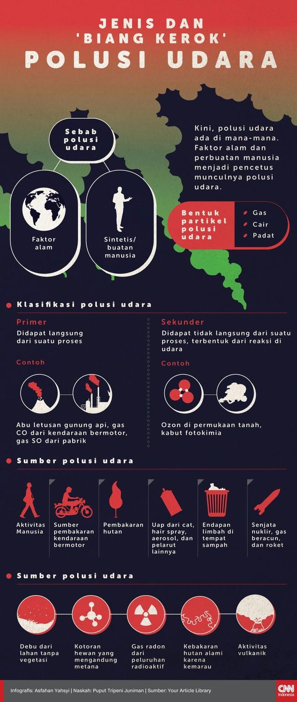 Kini, polusi udara ada di mana-mana. Faktor alam dan perbuatan manusia menjadi pencetus munculnya polusi udara.