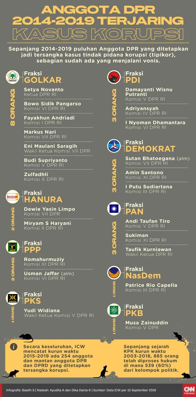 Sepanjang 2014-2019, tercatat 24 anggota DPR ditetapkan jadi tersangka korupsi. Secara keseluruhan, ada 254 anggota dan mantan anggota dewan jadi tersangka.
