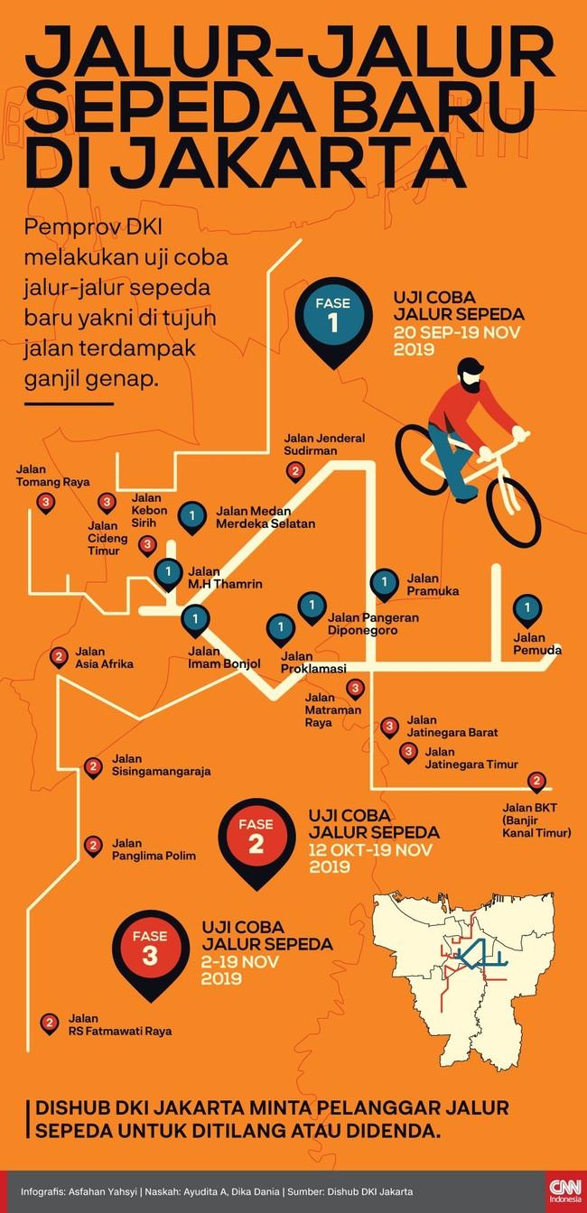 Gubernur DKI Jakarta Anies Baswedan telah melakukan uji coba tujuh jalur sepeda di Jakarta. Jalur itu berada di ruas jalan yang terkena kebijakan ganjil genap.