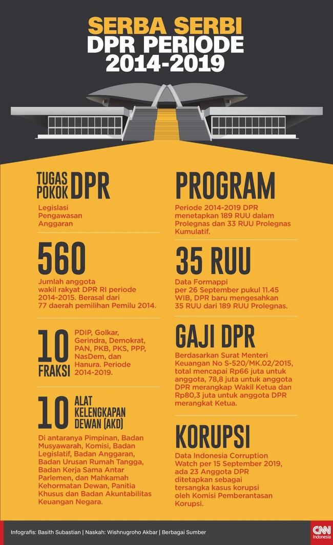 Sebanyak 560 orang dipilih rakyat menduduki kursi DPR periode 2014-2019. Selama kurun waktu itu, DPR hanya mampu mengesahkan 35 RUU jadi undang-undang.