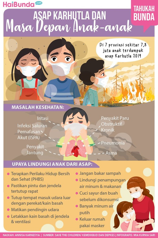 Tak main-main, begini dampak kebakaran hutan dan lahan (karhutla) bagi masa depan anak-anak.