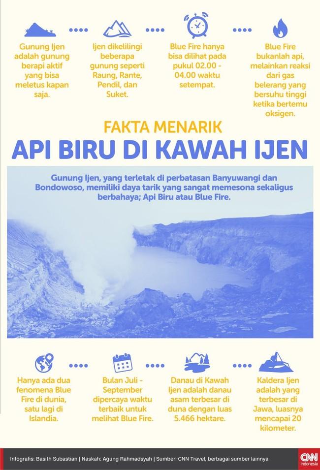 Bagi yang berencana wisata di Kawah Ijen, berikut sejumlah fakta menarik yang perlu diketahui.