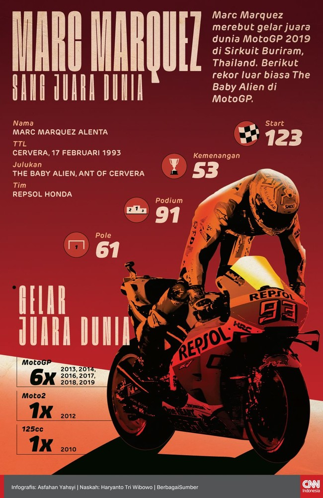 Marc Marquez memiliki rekor luar biasa setelah memastikan gelar juara dunia MotoGP 2019 usai menjadi pemenang di MotoGP Thailand.