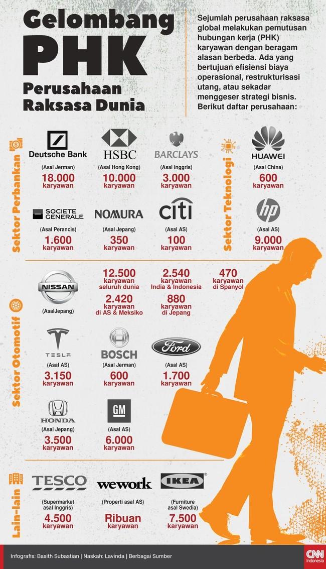 INFOGRAFIS: Gelombang PHK Perusahaan Raksasa Dunia