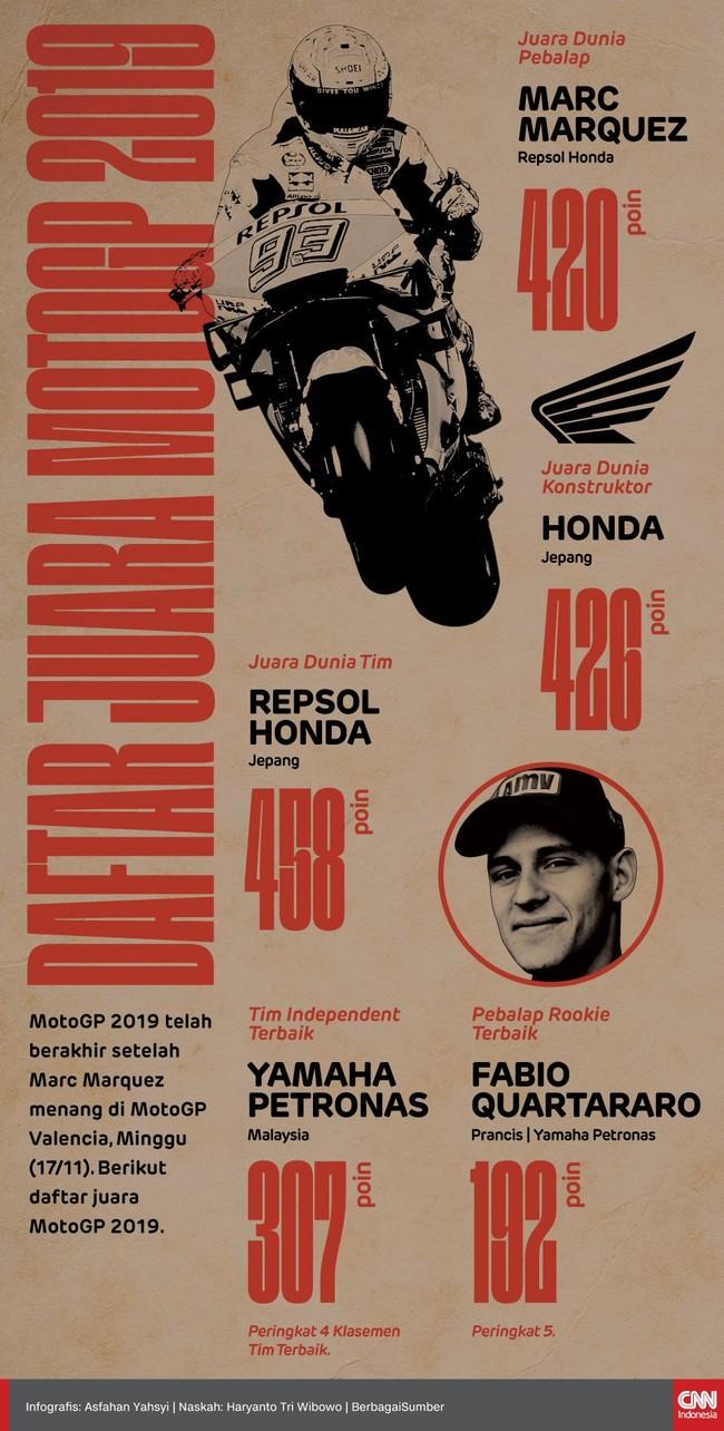 Sebanyak lima gelar di MotoGP 2019 berhasil direbut Honda dan Yamaha usai balapan MotoGP Valencia 2019, Minggu (17/11).