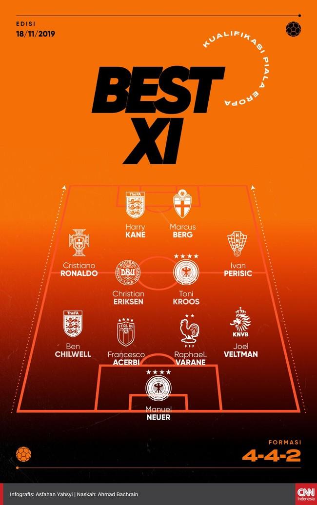 Sebanyak 11 pemain menampilkan performa terbaik mereka di kualifikasi Piala Eropa 2020. Berikut daftar Best XI pekan ini pilihan CNNIndonesia.com.