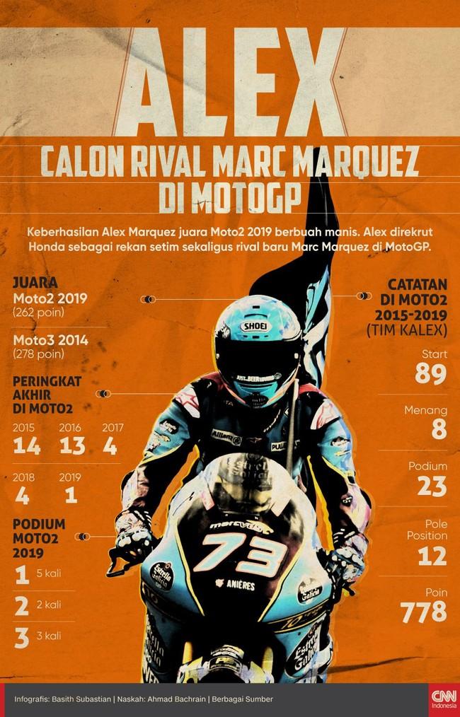 Alex Marquez berada satu tim dengan Marc Marquez di Repsol Honda. Alex bakal jadi rekan baru sekaligus rival baru Marc di MotoGP.