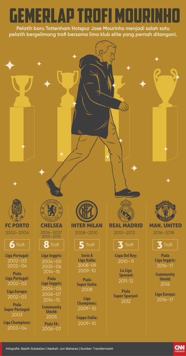 Klub Liga Inggris, Tottenham Hotspur sulit meraih trofi dan kini pelatih baru mereka, Jose Mourinho adalah pelatih spesialis pemberi trofi.