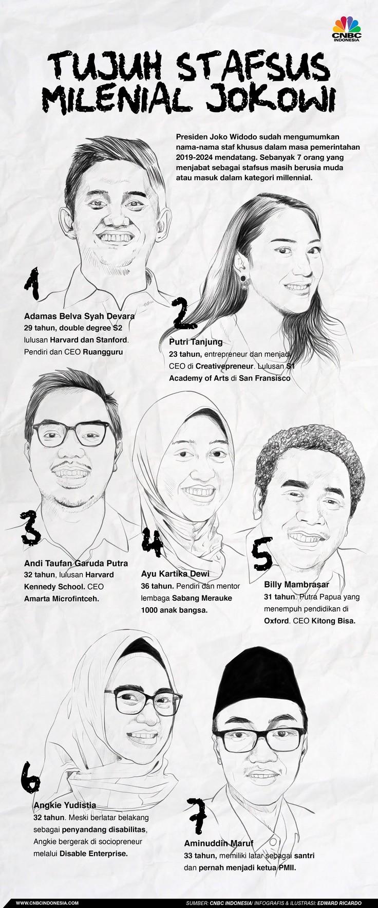Berkenalan dengan 7 Stafsus Milenial Jokowi, Siapa Mereka?