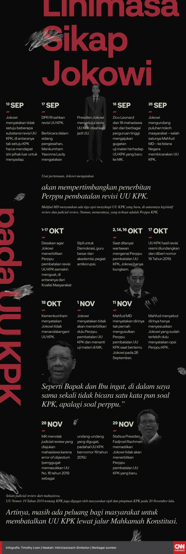 Istana telah memastikan Presiden Jokowi tidak akan menerbitkan Perppu untuk membatalkan UU KPK hasil revisi.