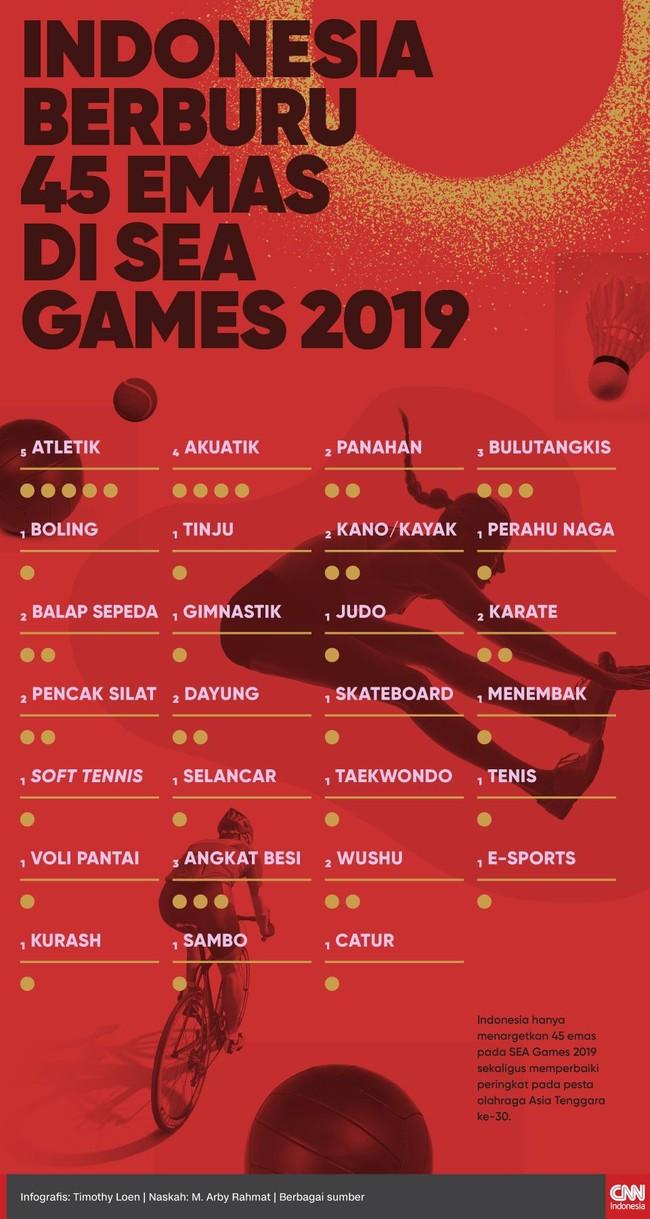 Indonesia mematok target 45 medali emas pada ajang SEA Games ke-30 yang berlangsung di Filipina, 30 November-11 Desember.