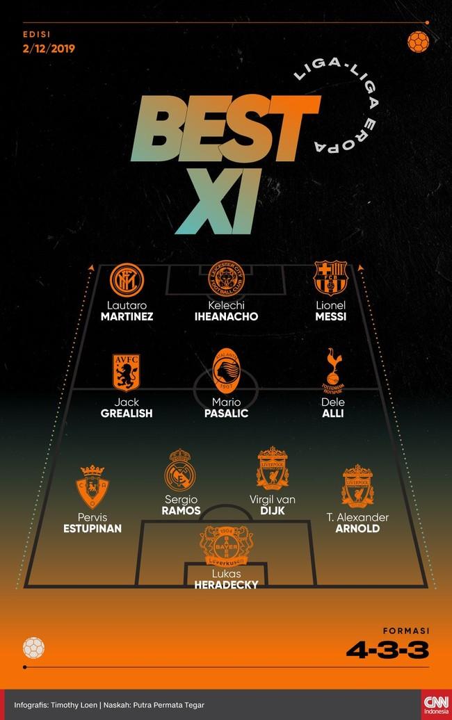 Lionel Messi dan Virgil van Dijk masuk dalam daftar best eleven liga-liga Eropa yang berlangsung sepanjang akhir pekan lalu.