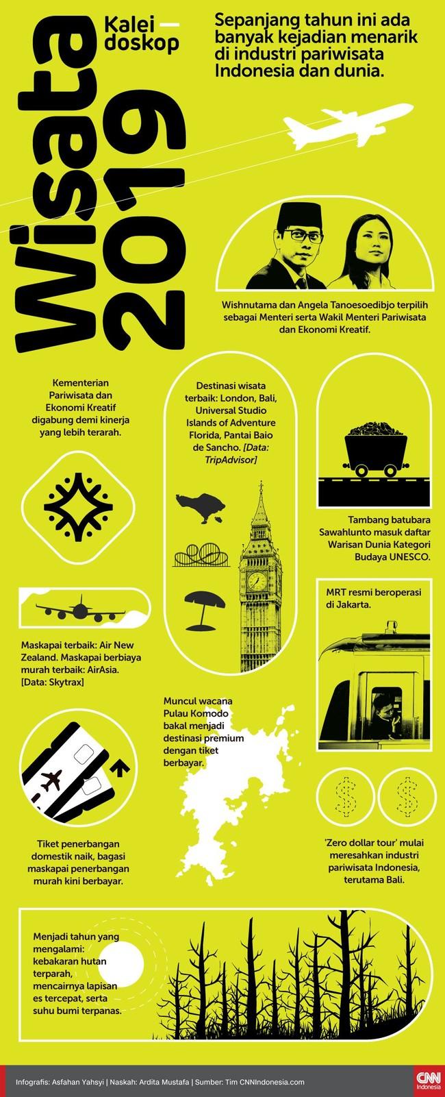 Sepanjang tahun ini ada banyak kejadian menarik di industri pariwisata Indonesia dan dunia.