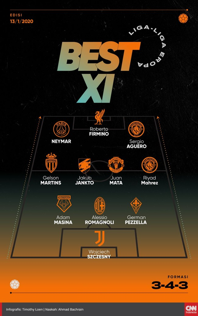 Infografis Best Xi Liga Liga Eropa Pekan Ini