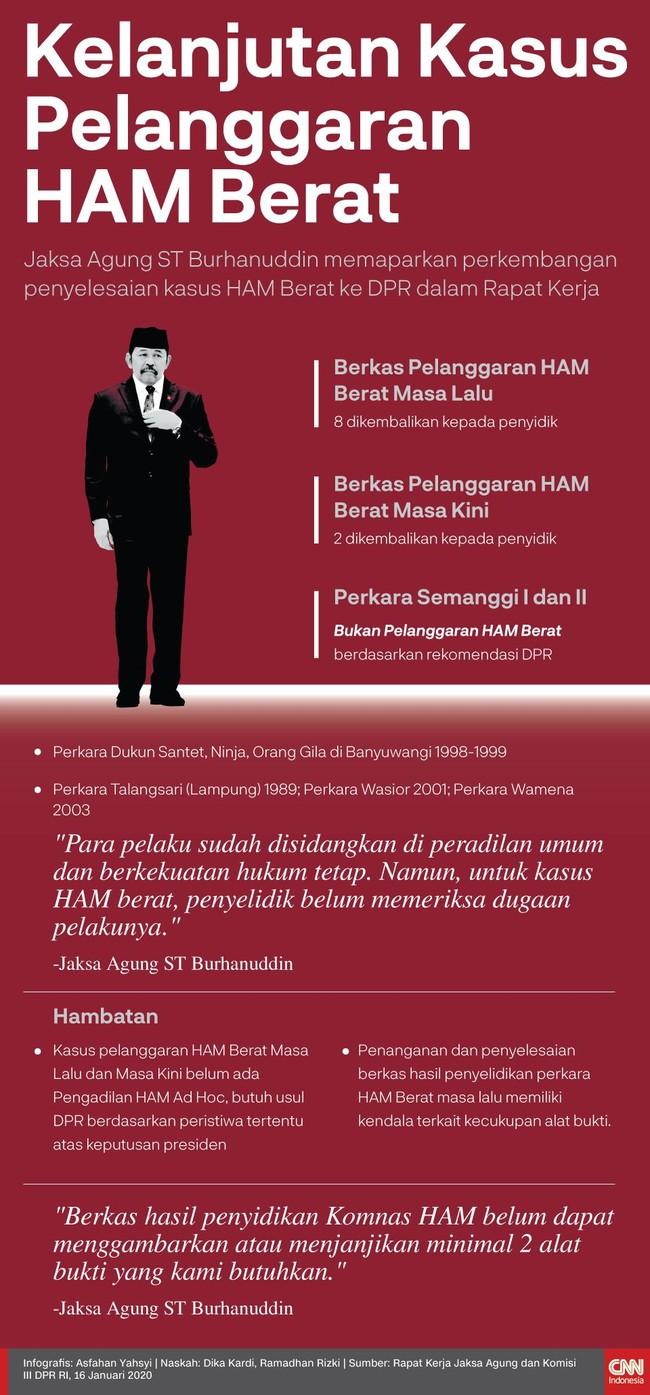 Infografis Kelanjutan Kasus Pelanggaran Ham Berat