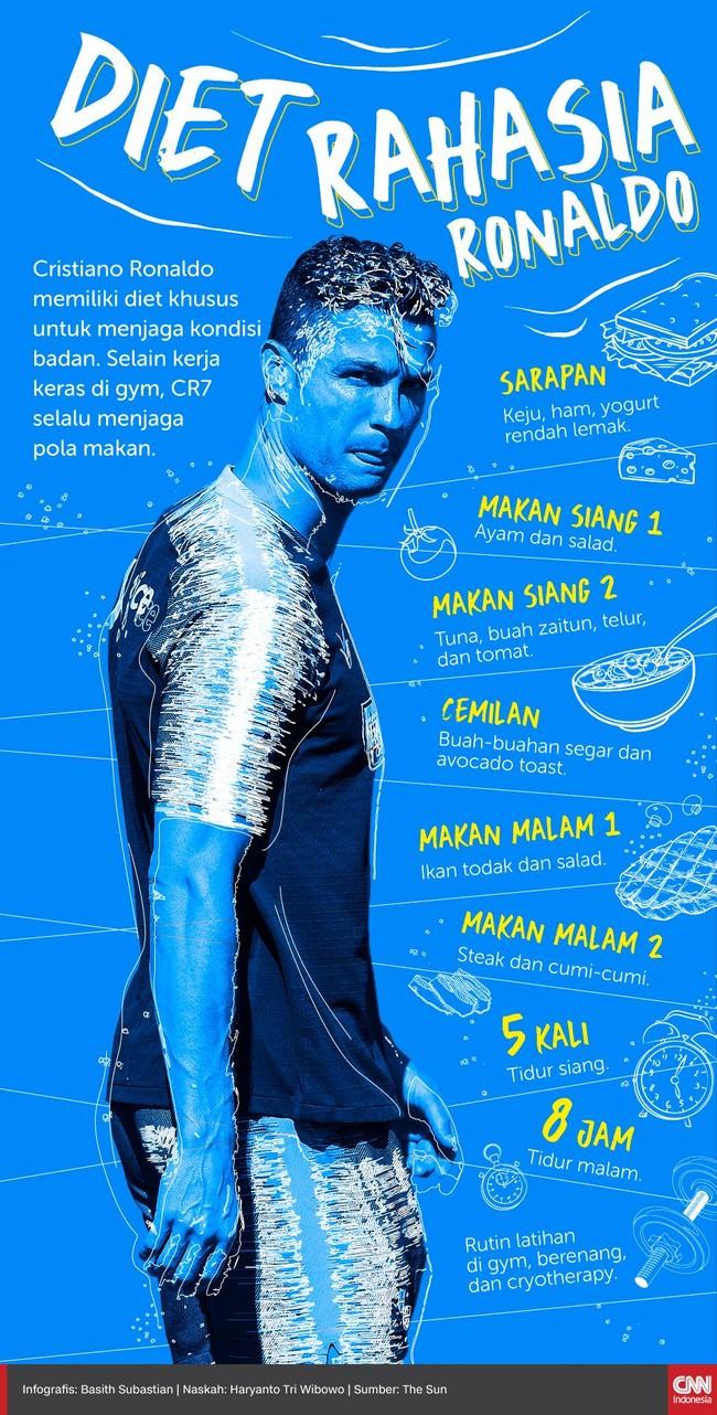 Cristiano Ronaldo punya bentuk tubuh yang proposional meski makin berumur. Berikut diet rahasia Ronaldo.