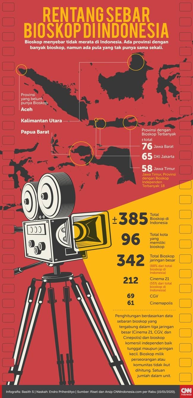 Bioskop menyebar tidak merata di Indonesia. Ada provinsi dengan banyak bioskop, namun ada pula yang tak punya sama sekali.