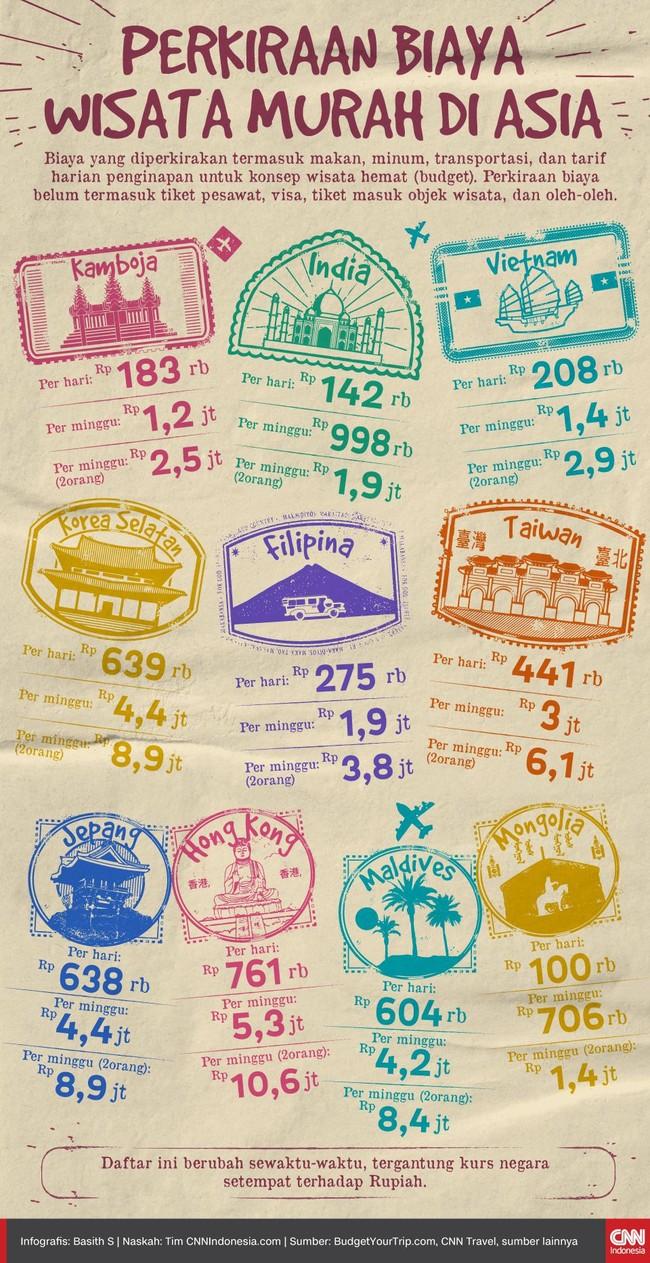 Berikut perkiraan biaya wisata murah di sejumlah negara Asia.