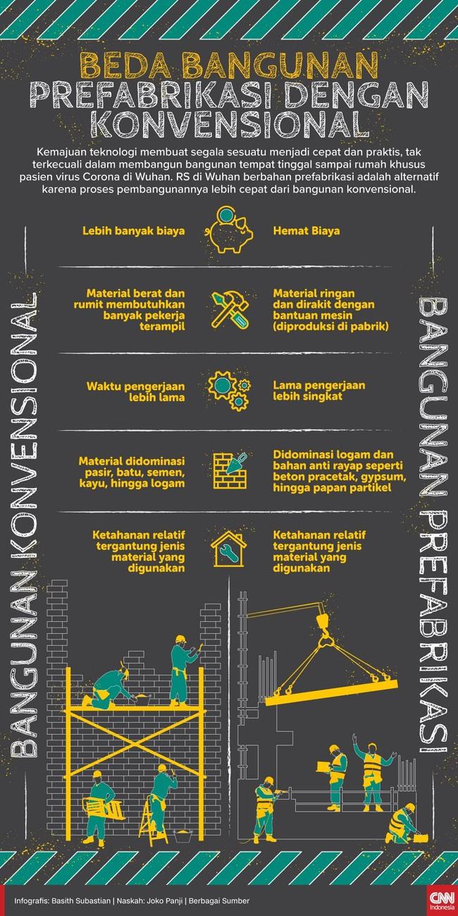 INFOGRAFIS: Beda Bangunan Prefabrikasi dan Konvensional