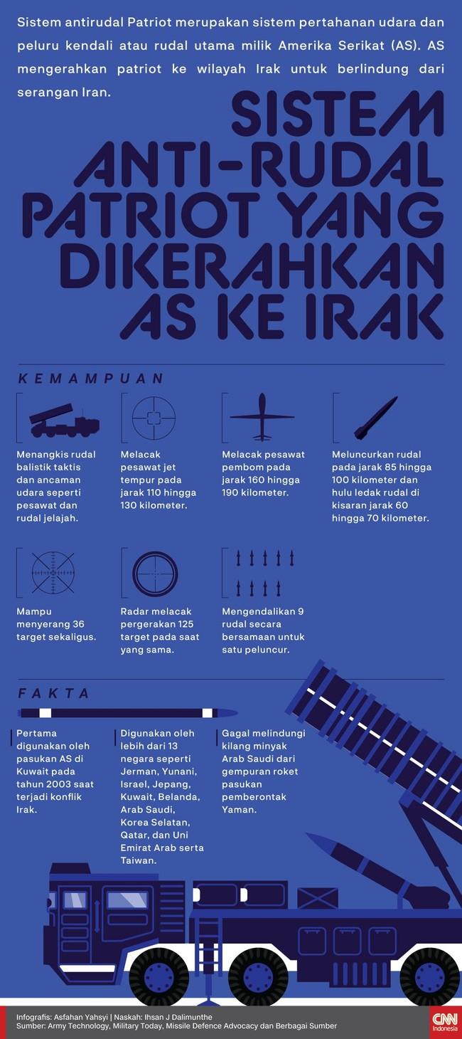 Sistem antirudal Patriot merupakan sistem pertahanan udara dan peluru kendali atau rudal utama milik Amerika Serikat (AS).