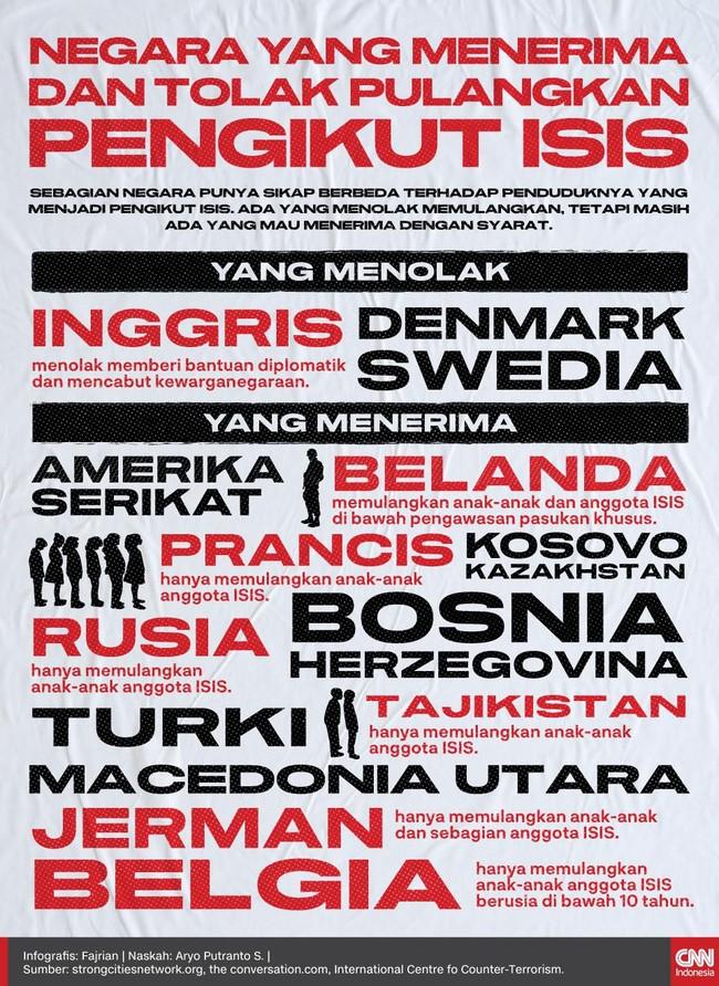 Sejumlah negara ada yang menolak dan mau memulangkan penduduknya yang menjadi pengikut ISIS.