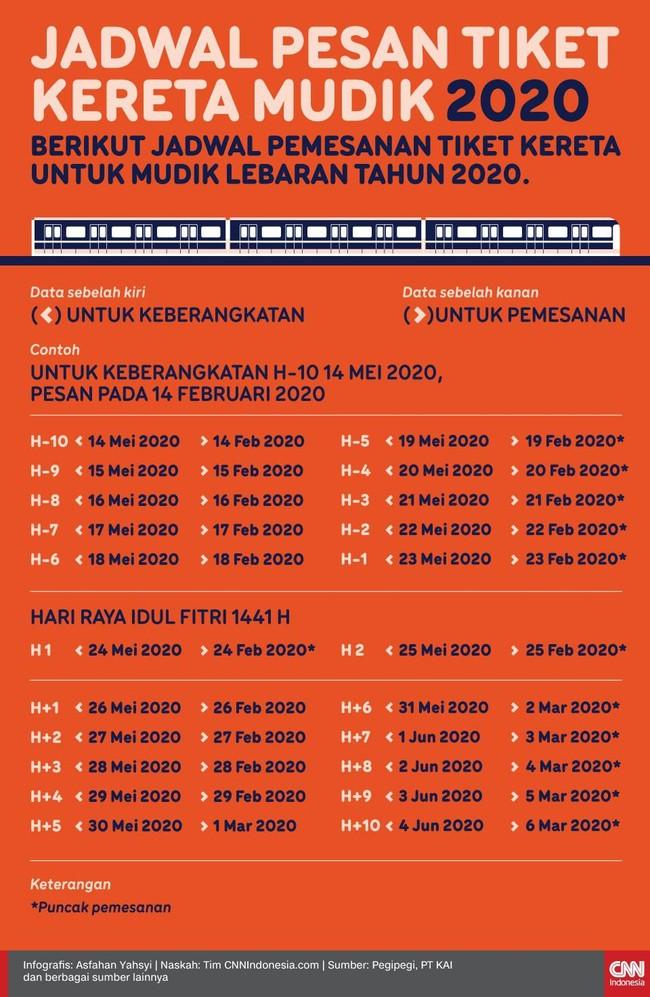Berikut jadwal pemesanan tiket kereta untuk mudik Lebaran tahun 2020.