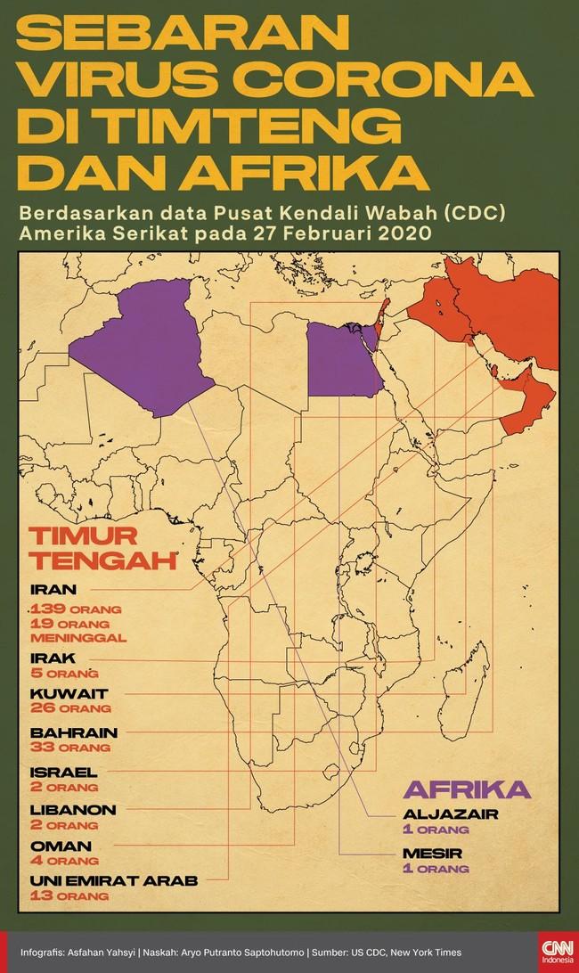Sejumlah negara di Afrika dan Timur Tengah dilaporkan menemukan kasus infeksi virus corona.