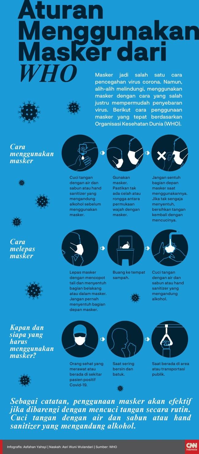 Alih-alih melindungi, cara penggunaan masker yang salah justru dapat mempermudah penyebaran virus corona.