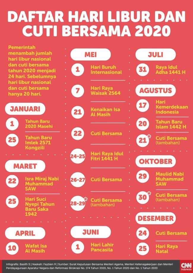 Pemerintah menambah jumlah hari libur nasional dan cuti bersama tahun 2020 menjadi 24 hari. Sebelumnya hari libur nasional dan cuti bersama hanya 20 hari.