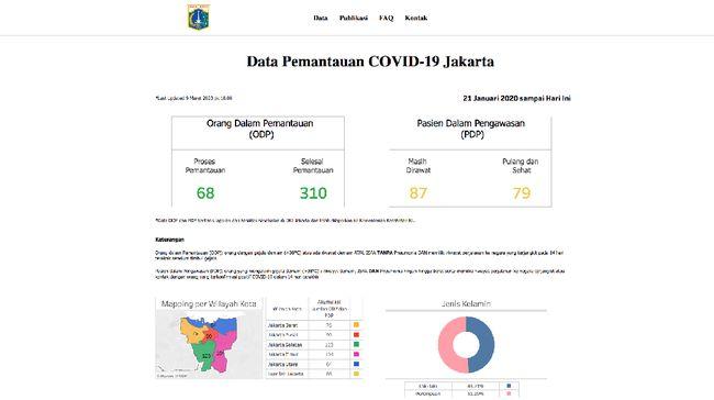 Situs informasi mengenai virus corona milik Pemerintah Provinsi DKI Jakarta ala Anies kembali tak bisa diakses pada Senin pagi (16/3).