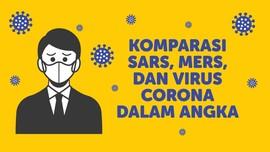 INFOGRAFIS: SARS, MERS, dan Virus Corona dalam Angka