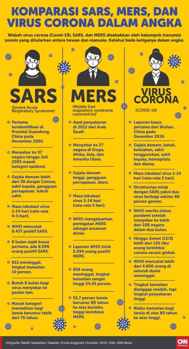 Wabah virus corona (Covid-19), SARS, dan MERS disebabkan oleh transmisi zoonis yang ditularkan antara hewan dan manusia. Ketahui beda ketiganya dalam angka.