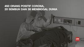 VIDEO: Kasus Corona Jadi 450, 20 Sembuh dan 38 Meninggal