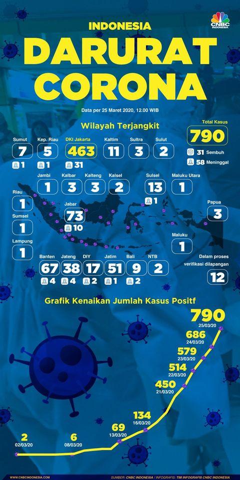 COVID-19 d'urgence, Ini Peta Penyebaran Corona di Indonesia