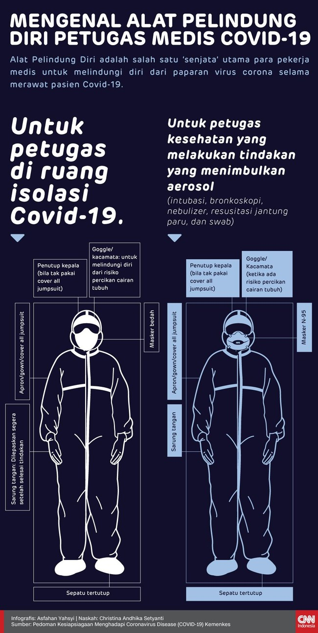 Alat Pelindung Diri adalah salah satu 'senjata' utama para pekerja medis untuk melindungi diri dari paparan virus corona selama merawat pasien Covid-19.
